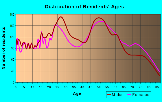 Age and Sex of Residents in zip code 32548