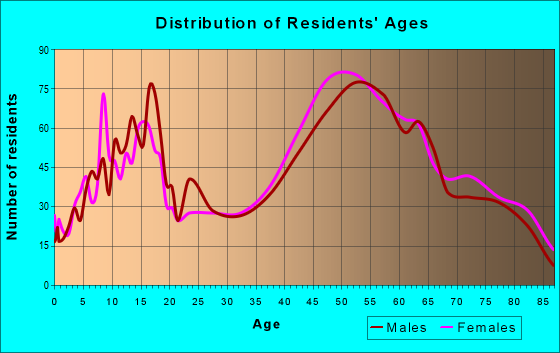 Age and Sex of Residents in zip code 32561