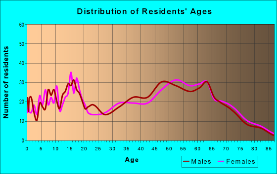 Age and Sex of Residents in zip code 32567