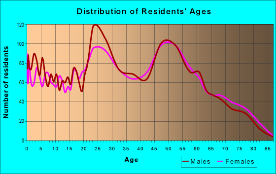 Age and Sex of Residents in zip code 32569