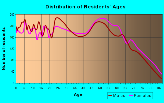 Age and Sex of Residents in zip code 32570