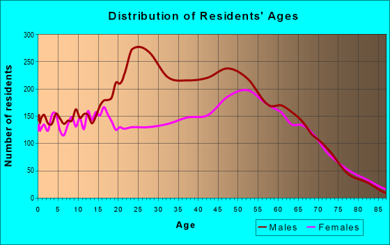 Age and Sex of Residents in zip code 32583