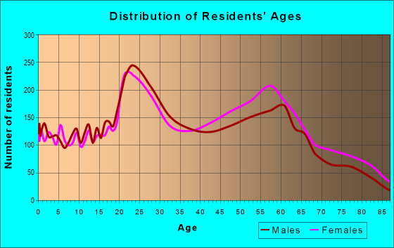 Age and Sex of Residents in zip code 32605