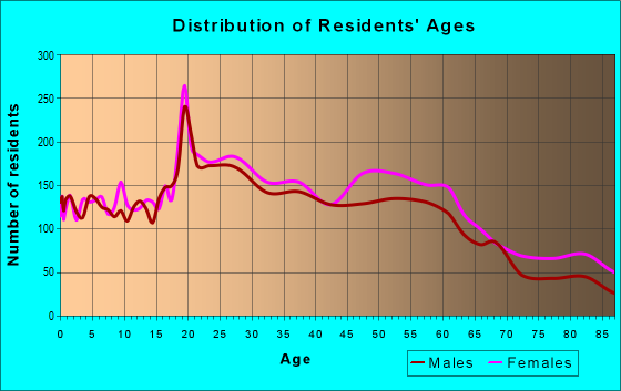 Age and Sex of Residents in zip code 32606