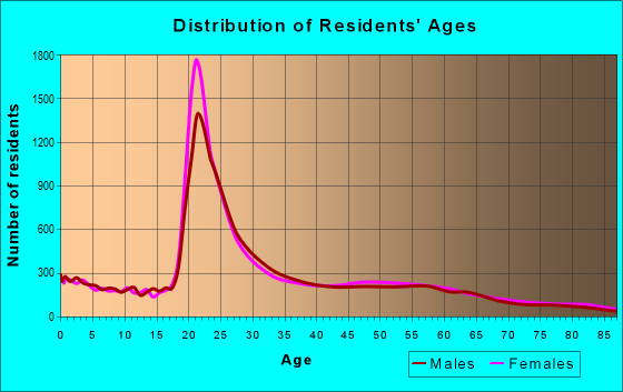 Age and Sex of Residents in zip code 32608