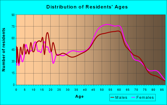 Age and Sex of Residents in zip code 32618