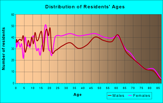 Age and Sex of Residents in zip code 32621