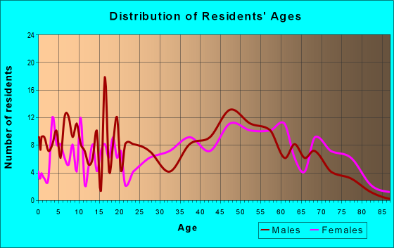 Age and Sex of Residents in zip code 32622
