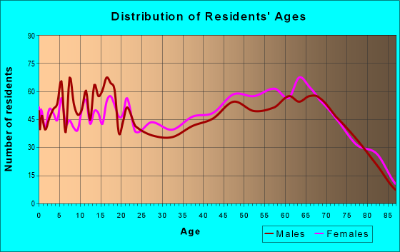 Age and Sex of Residents in zip code 32626