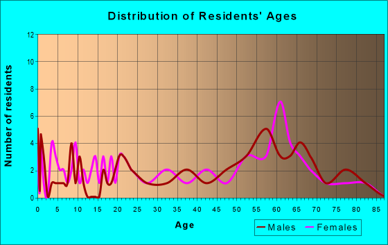 Age and Sex of Residents in zip code 32639