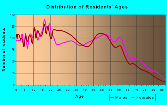 Age and Sex of Residents in zip code 32641