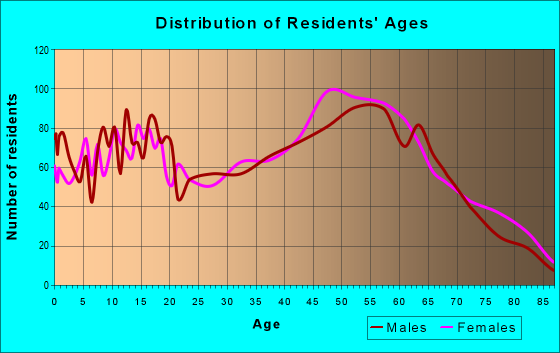 Age and Sex of Residents in zip code 32643