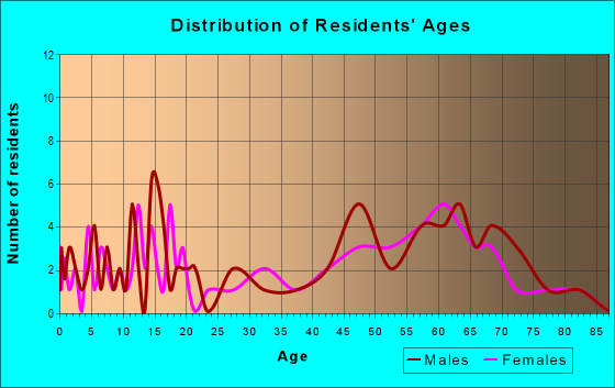 Age and Sex of Residents in zip code 32648