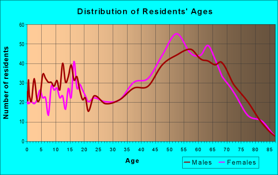 Age and Sex of Residents in zip code 32668