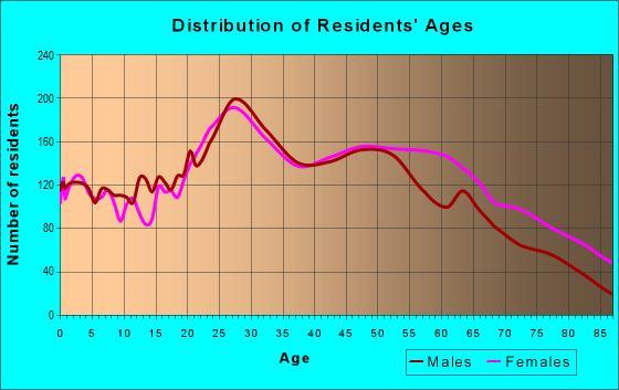 Age and Sex of Residents in zip code 32701