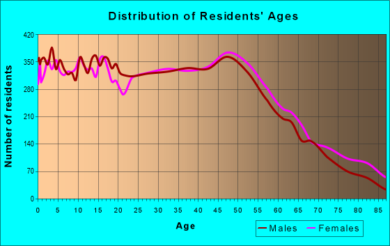Age and Sex of Residents in zip code 32703