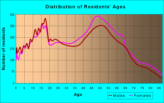 Age and Sex of Residents in zip code 32708