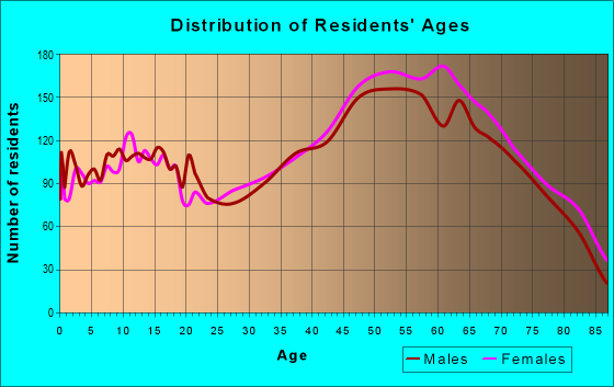 Age and Sex of Residents in zip code 32713