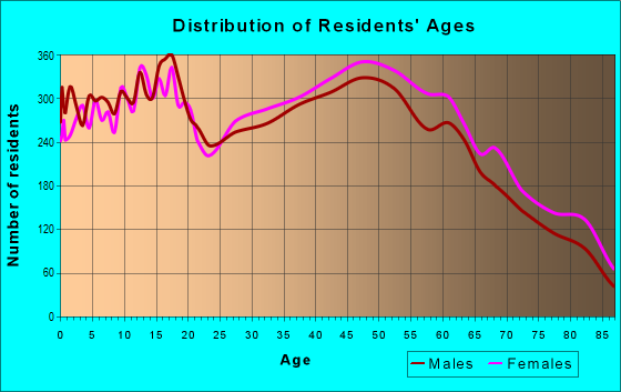 Age and Sex of Residents in zip code 32725