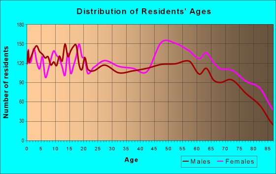 Age and Sex of Residents in zip code 32726