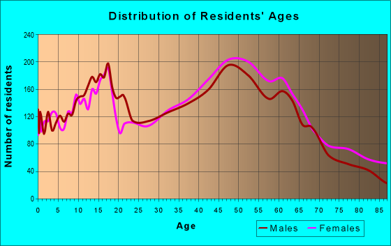 Age and Sex of Residents in zip code 32750