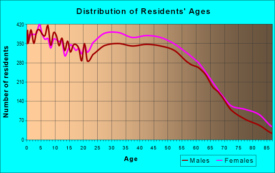 Age and Sex of Residents in zip code 32771