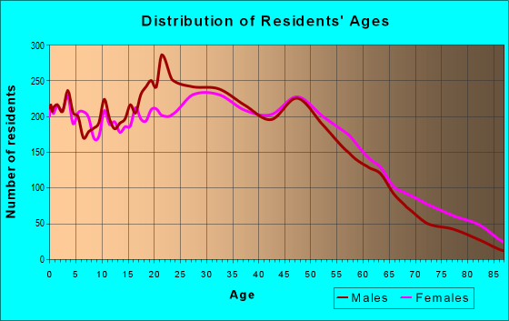 Age and Sex of Residents in zip code 32773