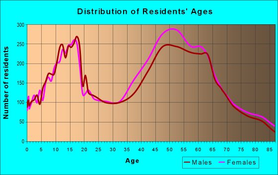 Age and Sex of Residents in zip code 32779