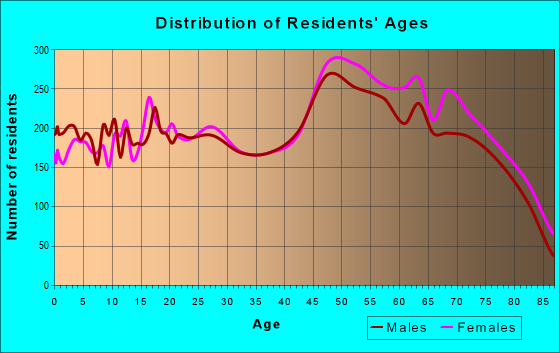 Age and Sex of Residents in zip code 32780