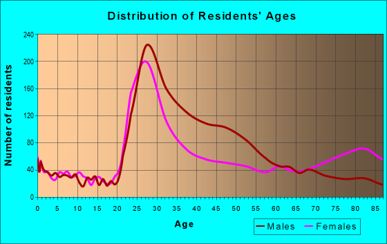 Age and Sex of Residents in zip code 32801