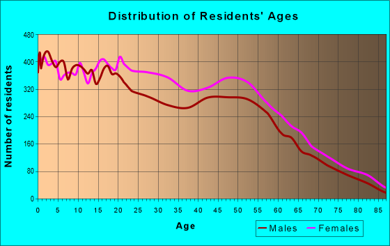 Age and Sex of Residents in zip code 32808
