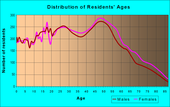 Age and Sex of Residents in zip code 32812