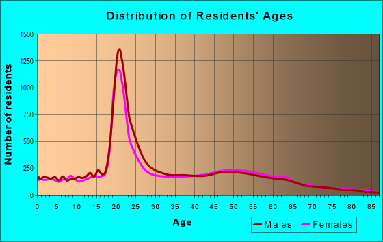 Age and Sex of Residents in zip code 32817