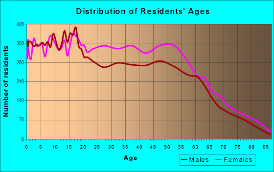 Age and Sex of Residents in zip code 32818