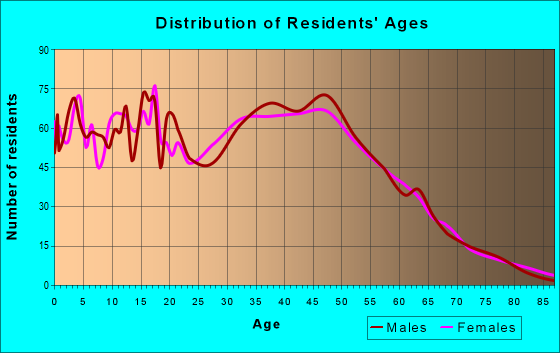 Age and Sex of Residents in zip code 32820