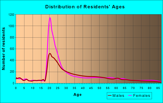 Age and Sex of Residents in zip code 32821