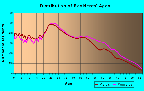 Age and Sex of Residents in zip code 32822