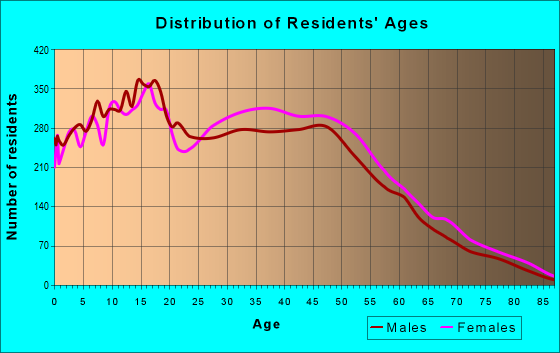 Age and Sex of Residents in zip code 32824