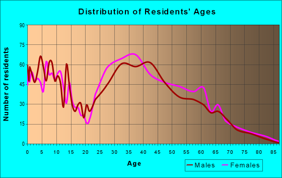 Age and Sex of Residents in zip code 32827