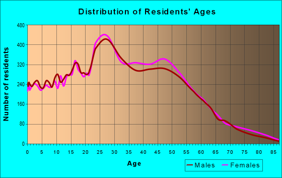 Age and Sex of Residents in zip code 32835
