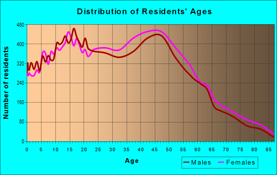 Age and Sex of Residents in zip code 32837