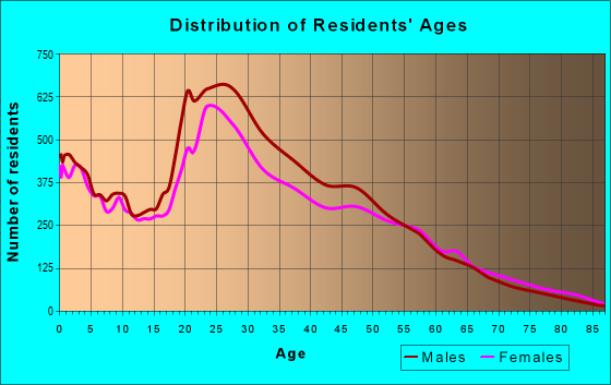 Age and Sex of Residents in zip code 32839