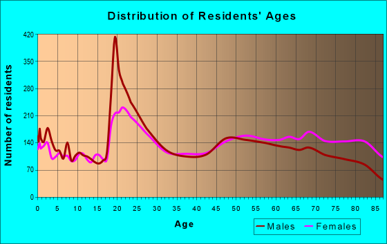 Age and Sex of Residents in zip code 32901