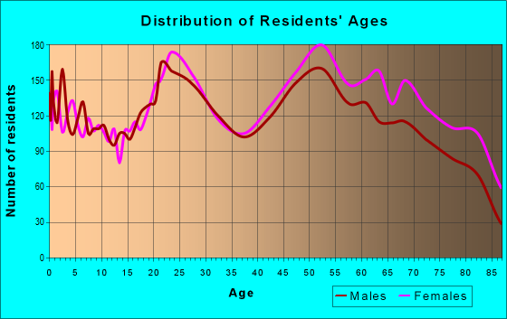 Age and Sex of Residents in zip code 32905