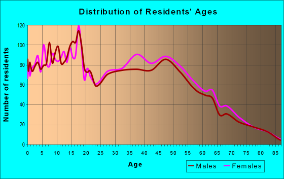 Age and Sex of Residents in zip code 32908
