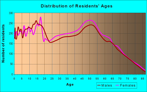 Age and Sex of Residents in zip code 32909