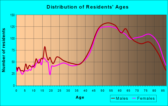 Age and Sex of Residents in zip code 32931