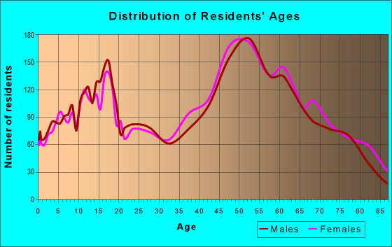 Age and Sex of Residents in zip code 32934