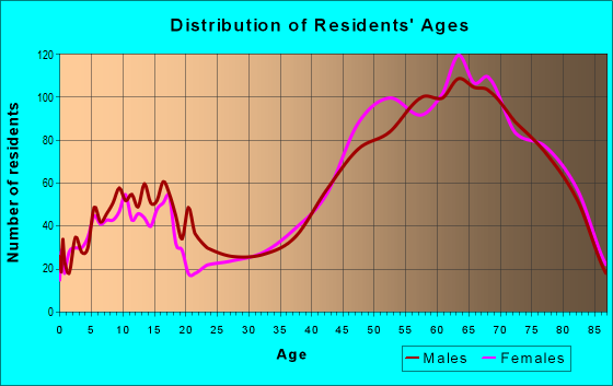 Age and Sex of Residents in zip code 32951