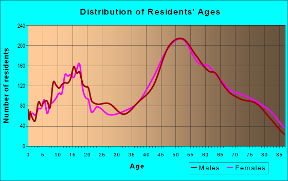 Age and Sex of Residents in zip code 32952